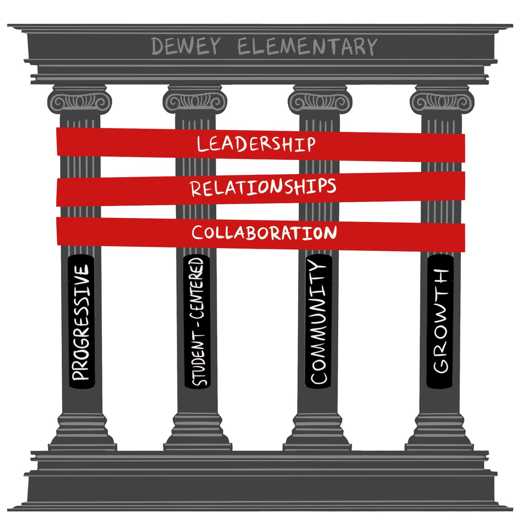 Dewey's Pillars and Ribbons